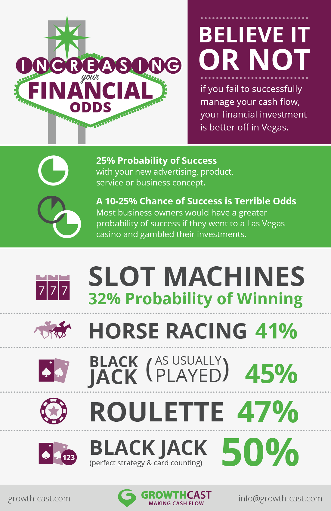 Increasing Your Financial Odds